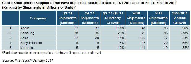 IHS iSuppli Table--Smartphone Shipment Ranking