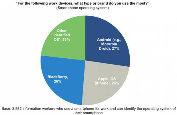 Forrester smartphone OS pie-chart