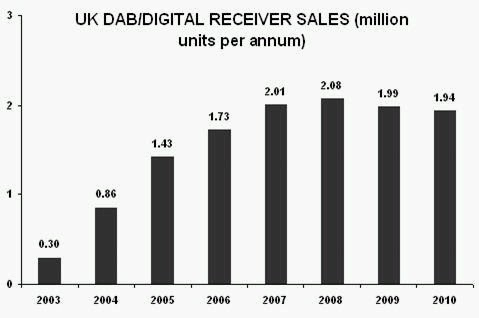 Annual UK DAB sales chart